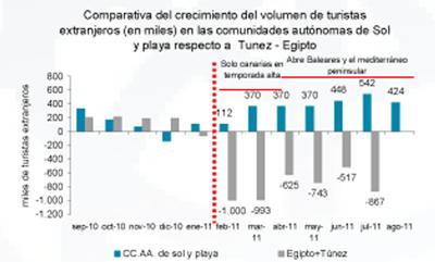 Comparativa del crecimiento de turistas extranjeros en España enero-agosto 2011 | Fuente: Exceltur.