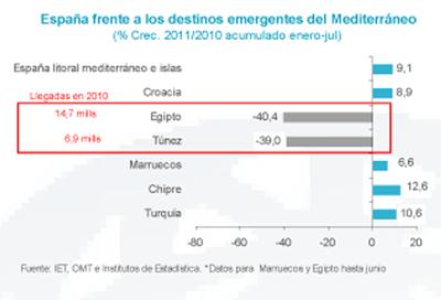 Crecimiento/Disminución de turistas en los destinos del Mediterráneo | Fuente: Exceltur.