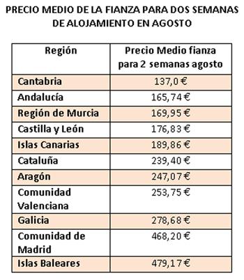 Precio medio de las fianzas por CCAA | Fuente: Muchosol.es