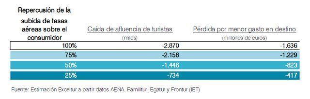 Los destinos españoles perderán más de 1.600 millones por la subida de tasas aeroportuarias