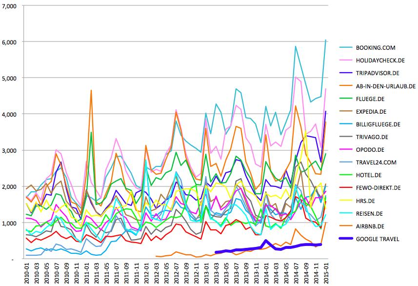 Número de usuarios únicos de los portales de viajes en Alemania | Fuente: Blog de Google, tomado de los datos de ComScore MMX y Google, tráfico proveniente de ordenadores de sobremesa