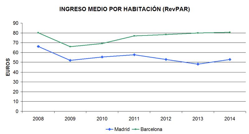 Ingreso medio por habitación en los hoteles de Madrid y Barcelona   Fuente: Instituto Nacional de Estadística