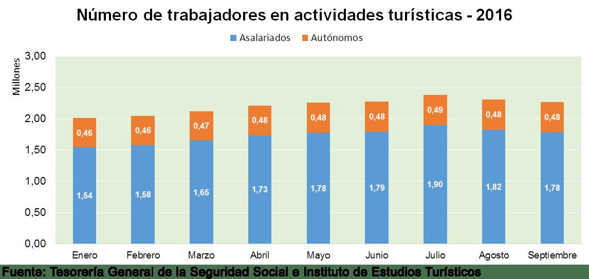 Trabajadores en actividades turísticas en España