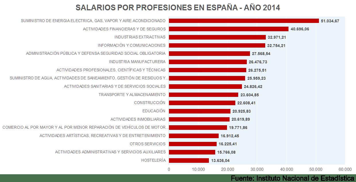 Salarios de diversas profesiones en España