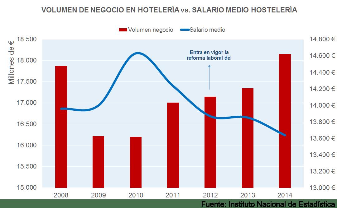Volumen de negocio de la hotelería frente a salarios en el sector hostelero