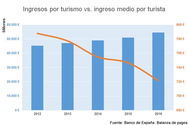 Ingresos por turismo frente a ingreso medio por turista | Fuente: Banco de España. Balanza de pagos