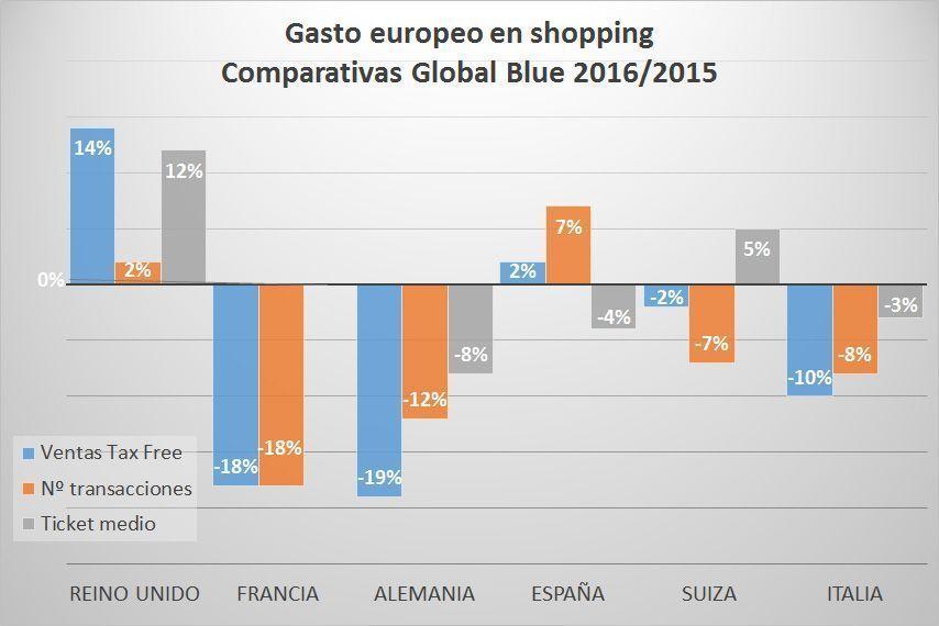 Gasto en turismo de compras dentro de Europa