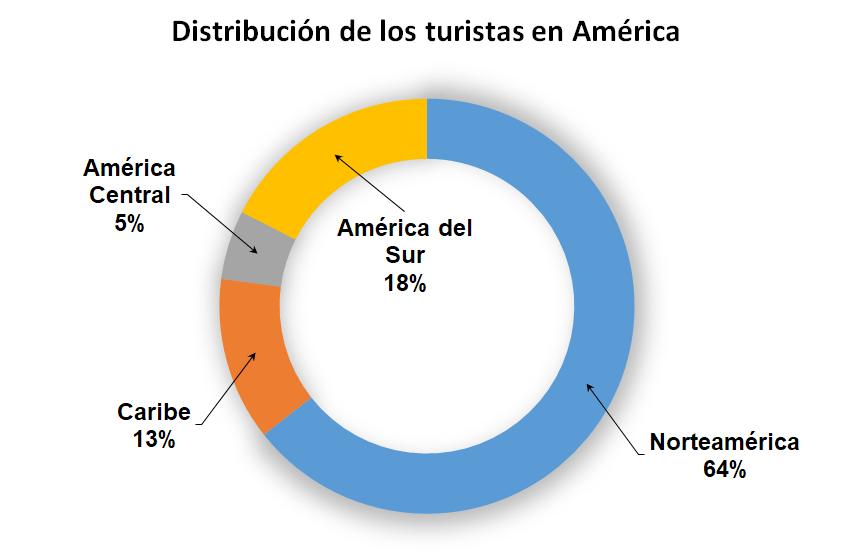 Distribución de los turistas en el continente americano | Fuente: Organización Mundial del Turismo