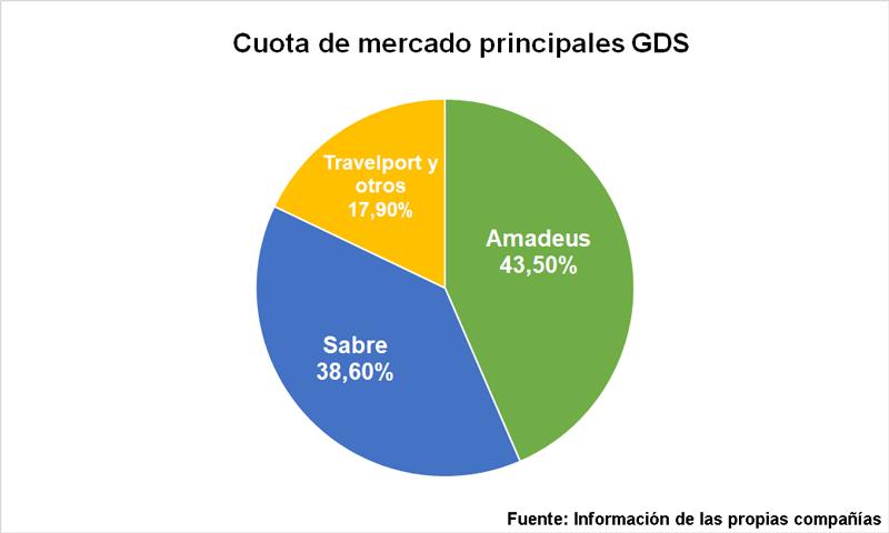 Cuota de mercado de los principales GDS