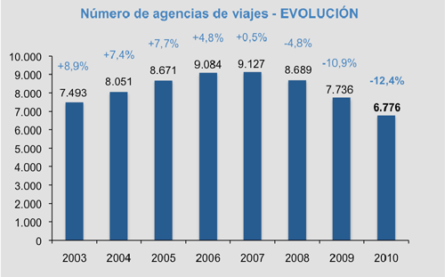 Evolución del número de agencias conectadas a Amadeus.