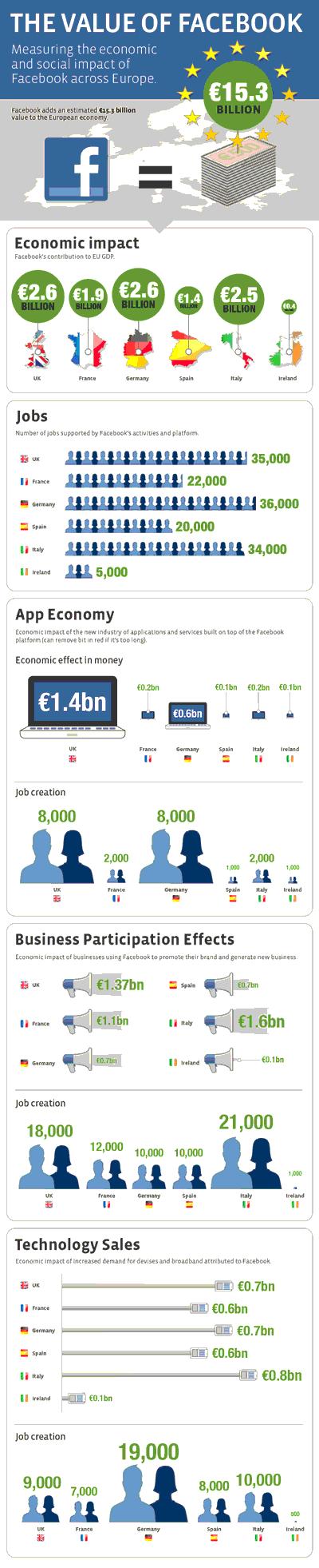 Impacto económico de Facebook en Europa | Foto: cedida