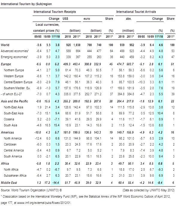 Cifras de turismo internacional en 2011 | Fuente: OMT