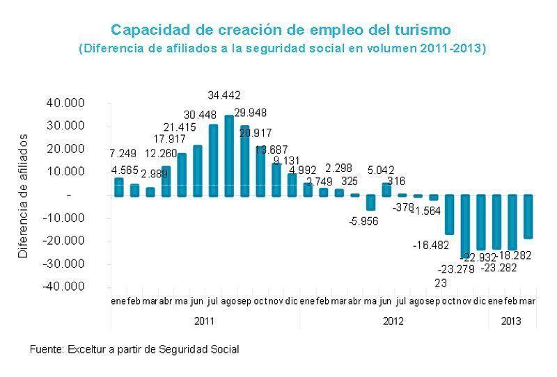 Evolución del empleo turístico en 2011 y 2012, tras la subida de tasas aéreas | Fuente: Exceltur