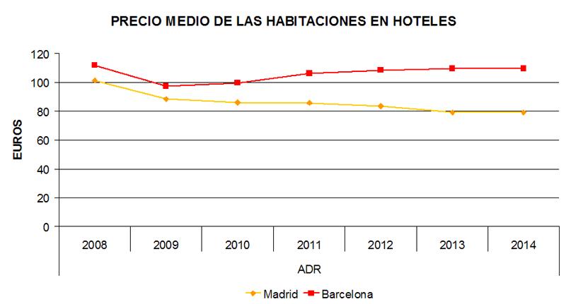 Precio medio de las habitaciones de hoteles en Madrid y Barcelona | Fuente: Instituto Nacional de Estadística