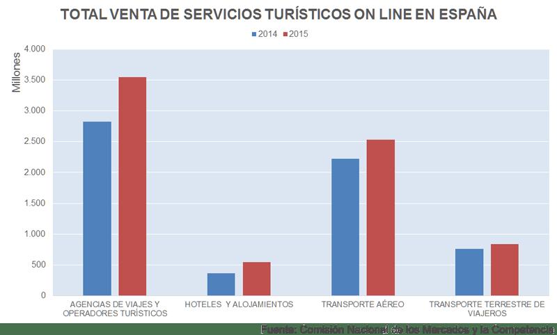 Venta total de servicios turísticos en España | Fuente: CNMC