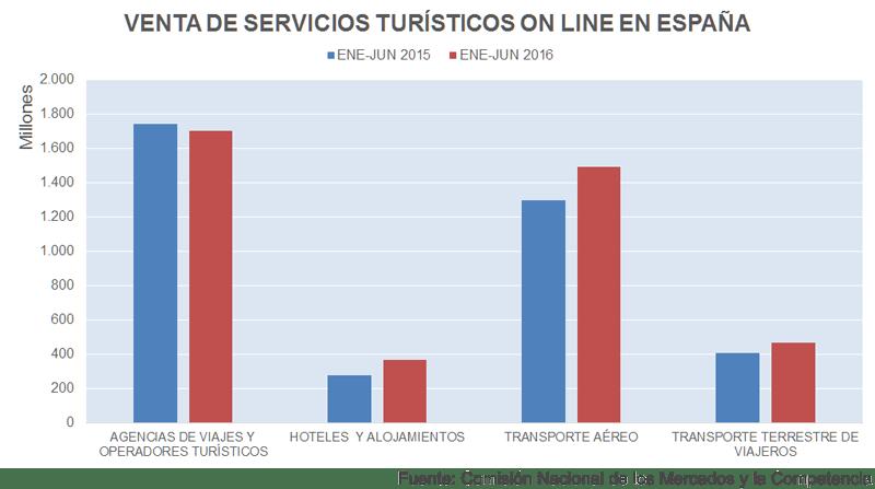 Venta de servicios turísticos en España | Fuente: CNMC