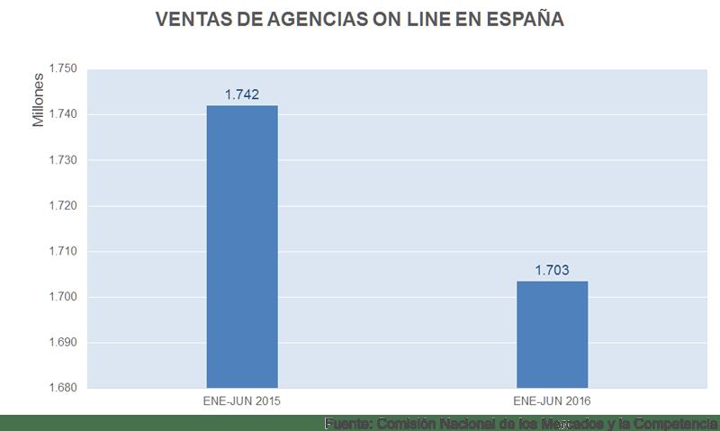 Ventas de agencias de viajes on line en España | Fuente: CNMC