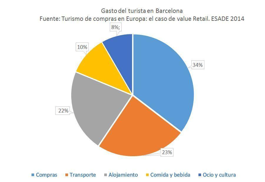 Gasto del turista extranjero que llega a Barcelona