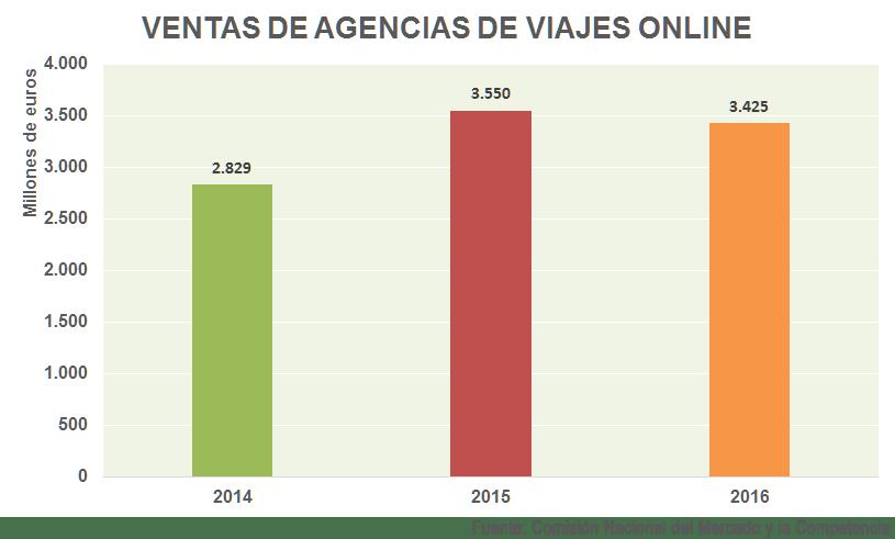Ventas de agencias de viajes on line en España durante 2016 | Fuente: CNMC