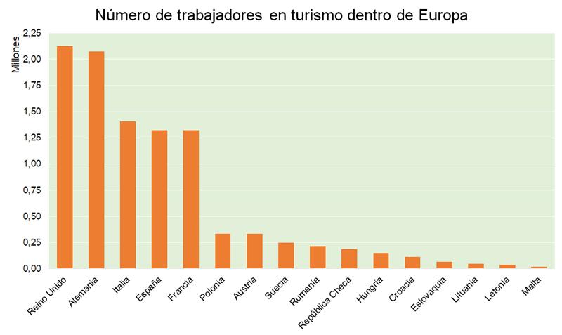 Número de trabajadores en empleos turísticos en Europa | Fuente: Eurostat, datos 2015