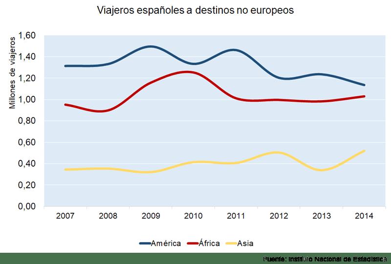 Destino de los españoles que viajan al extranjero | Fuente: Familitur (IET)