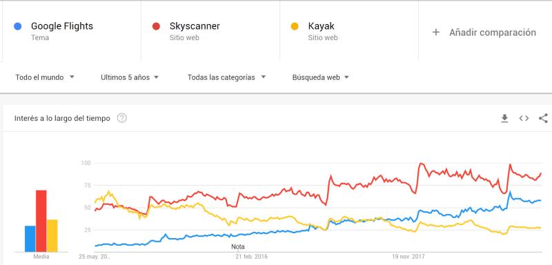 Comparativa de Google Flights con Skyscanner y Kayak