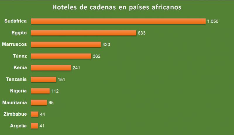 Número de hoteles de cadenas en países africanos