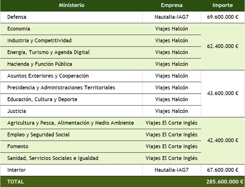¿Qué agencias gestionan los viajes de los ministerios españoles?